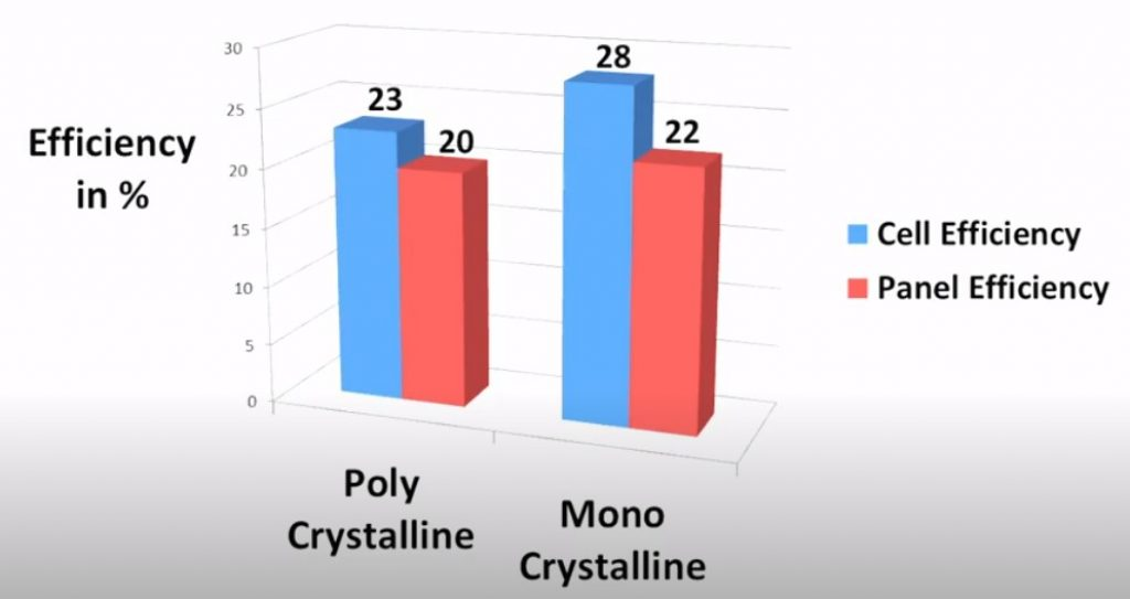 Cell/Panel efficiency of monocrystalline and polycrystalline