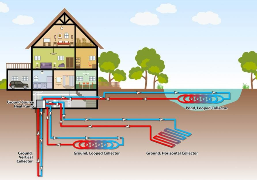 what temperature does a ground source heat pump produce?