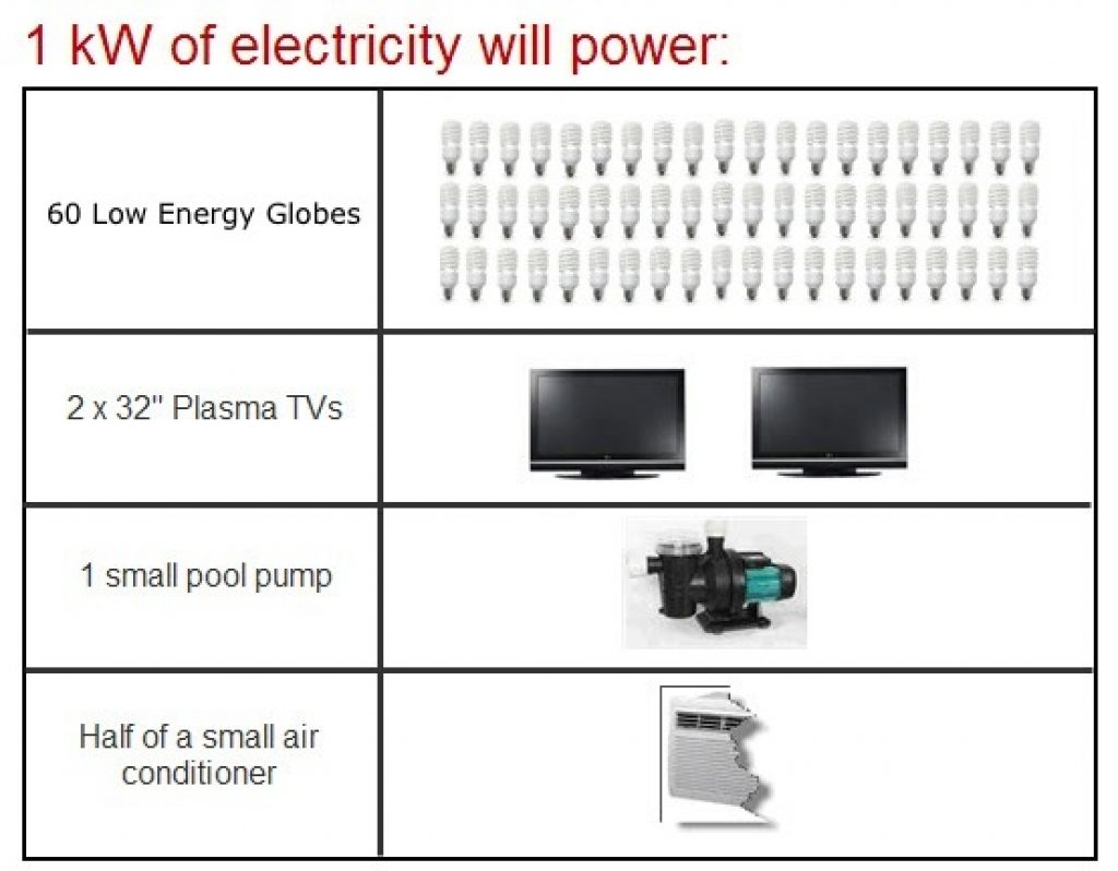 what can be run on a 1kw solar panel
