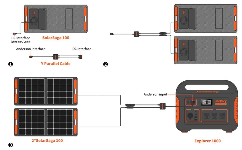 100W Portable solar panel from Jackery