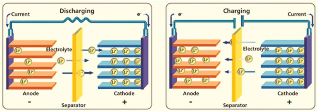 lithium-ion vs lead-acid