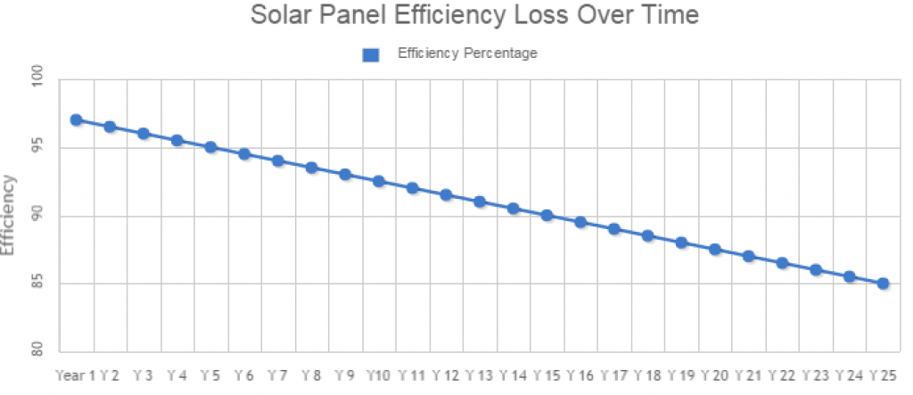 solar panels for home efficiency