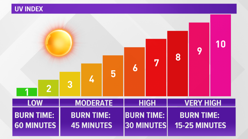 What is the uV index