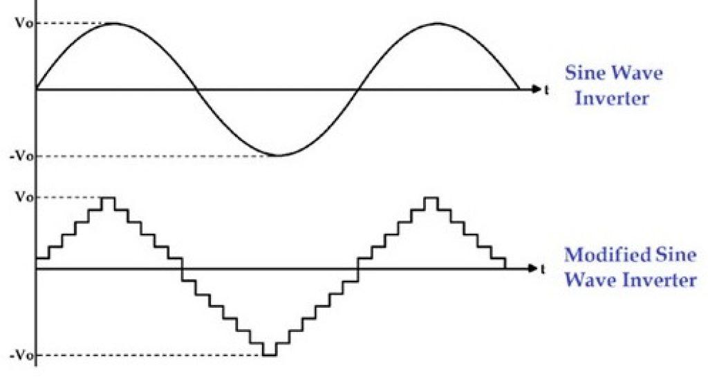 pure sine wave vs modified sine wave