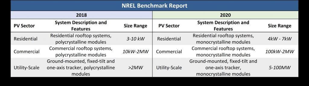 Will solar panels get cheaper