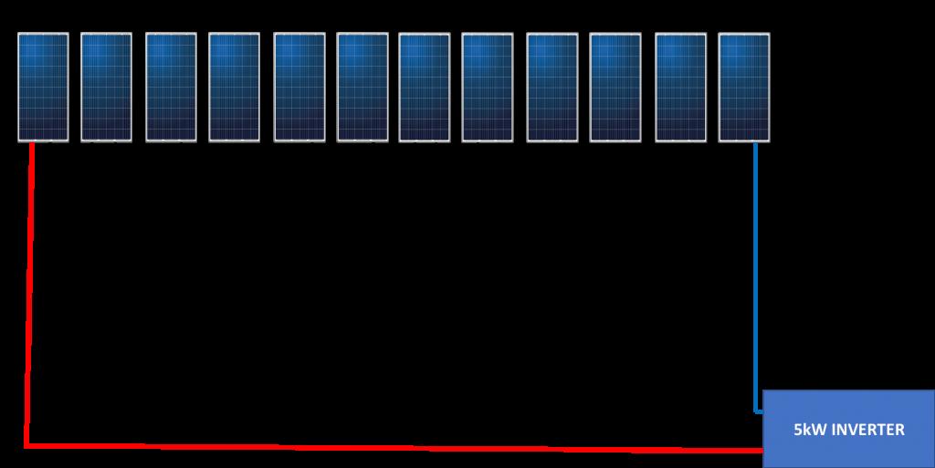 Twelve (12) Solar Panels Connected in Series