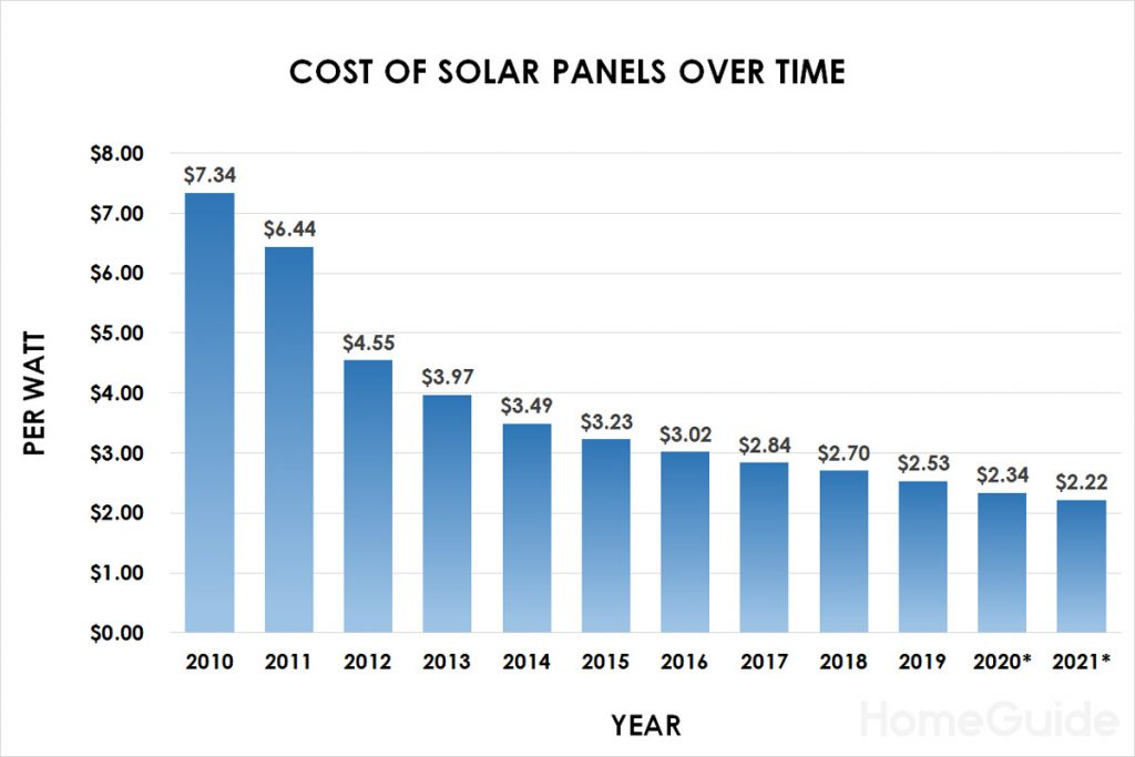 Diagram showing the steady reduction in the cost (per watt) of solar panels over the years.