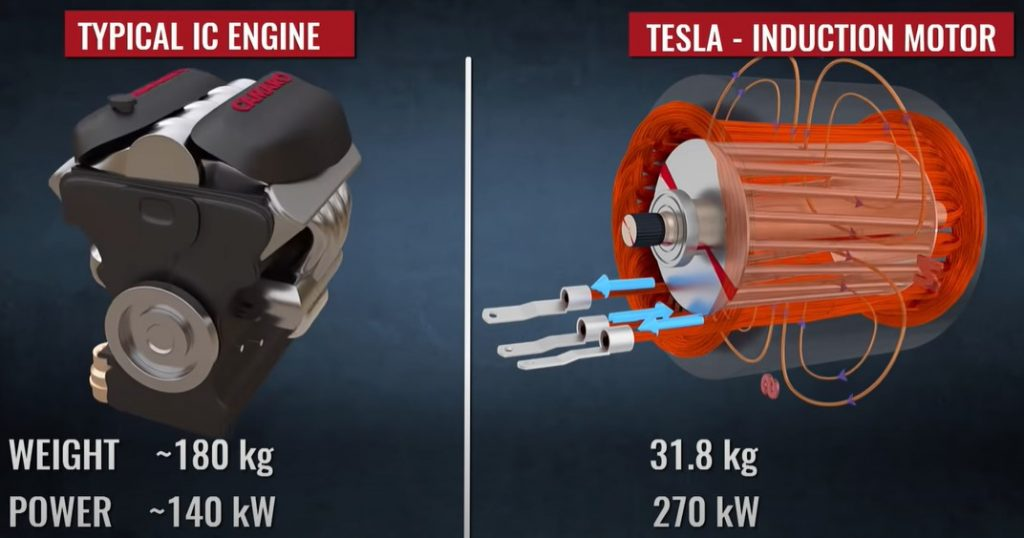 IC motors vs Tesla Induction motors
