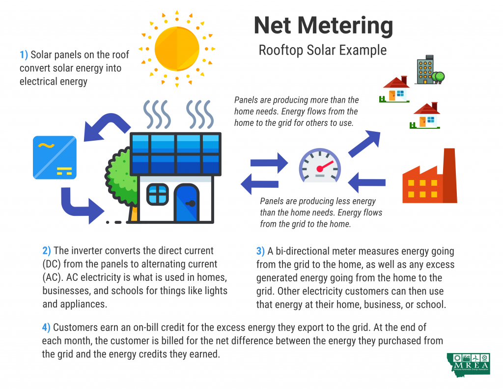 An illustration of the net metering cycle along with an explanation.