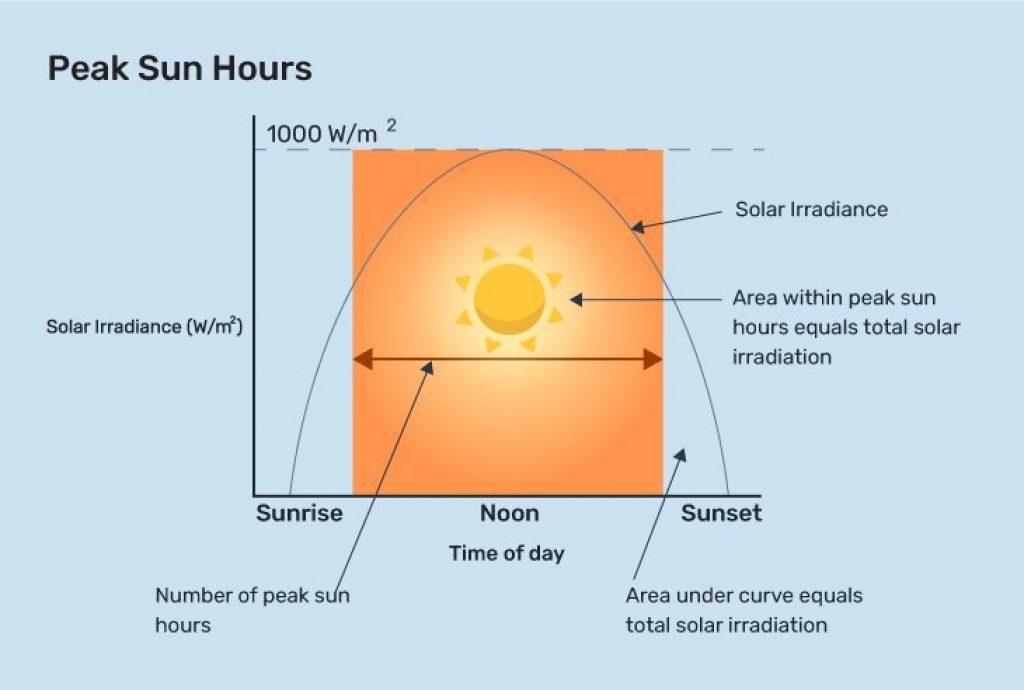 Infographic illustrating peak sun hours..