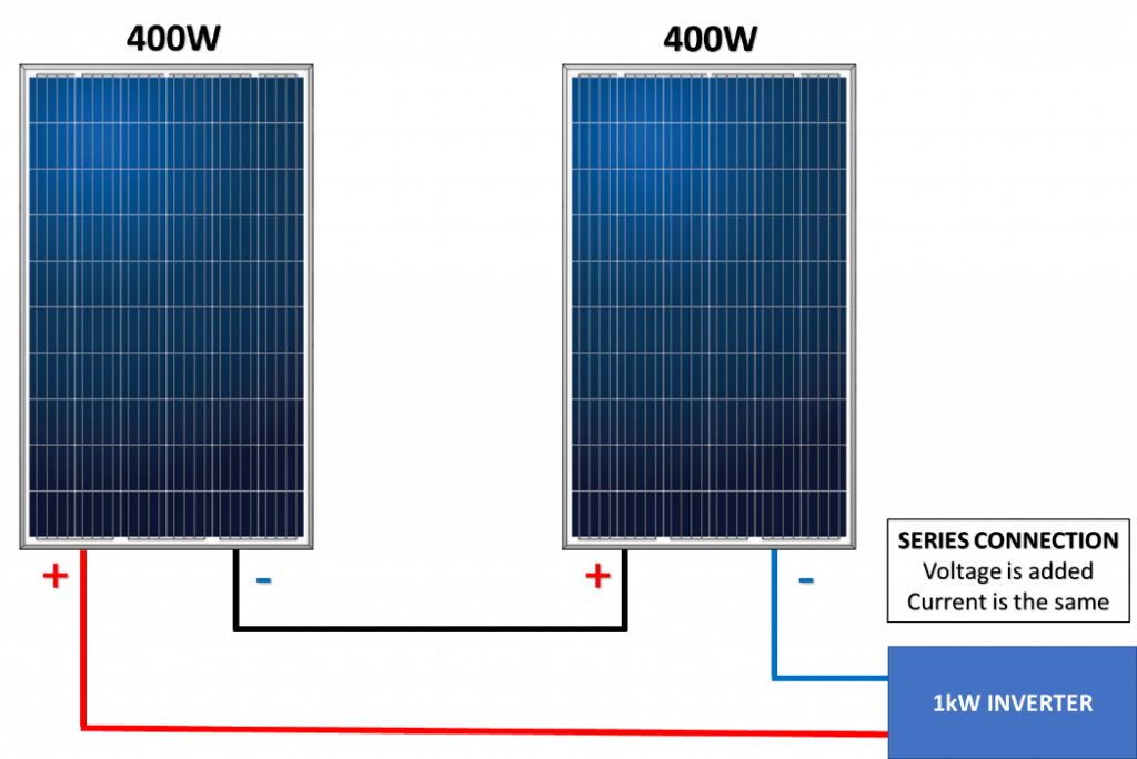 400W Solar Panels Connected in Series.