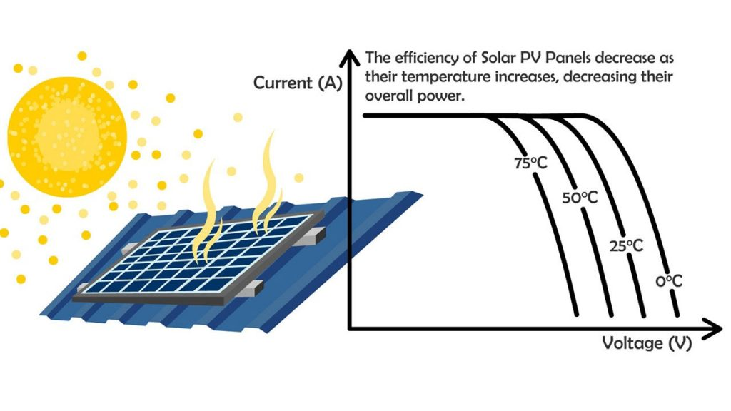 A diagram illustrating how temperature affects the energy production of solar panels.