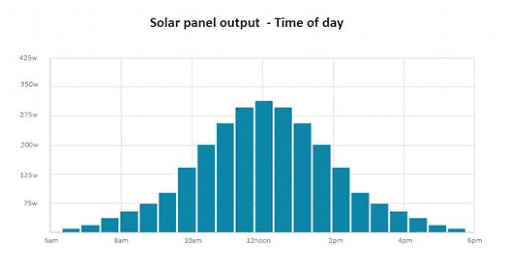 solar panel output graph