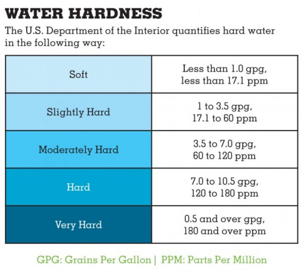 Water hardness scale reference for solar panel cleaning.