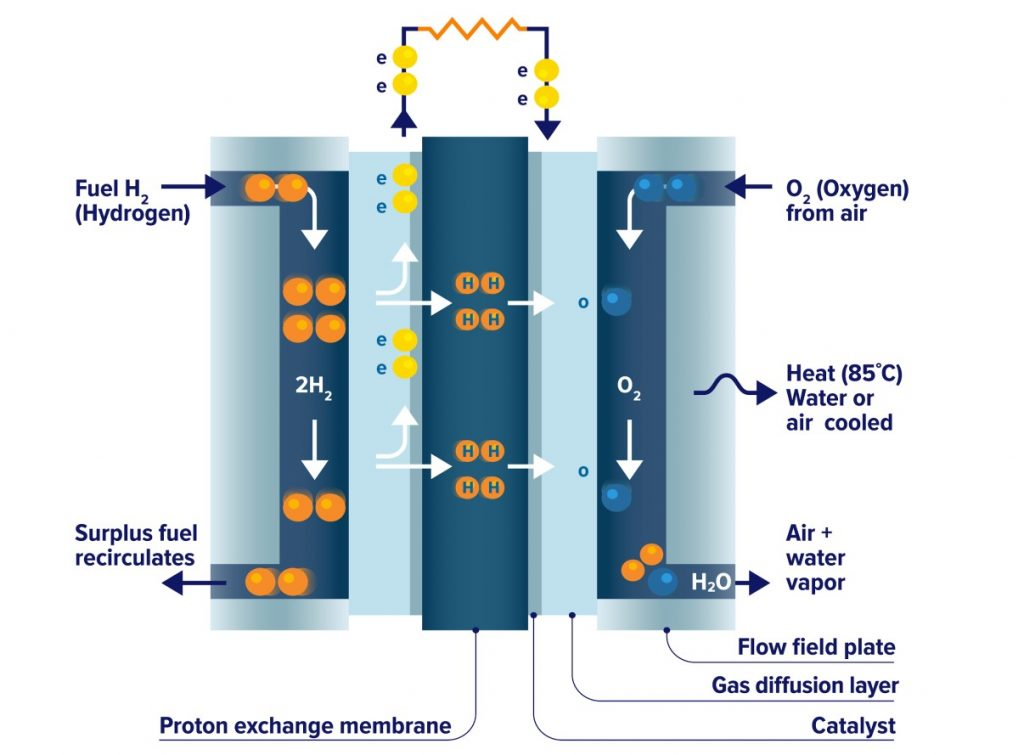 Functioning Of A Hydrogen Fuel Cell