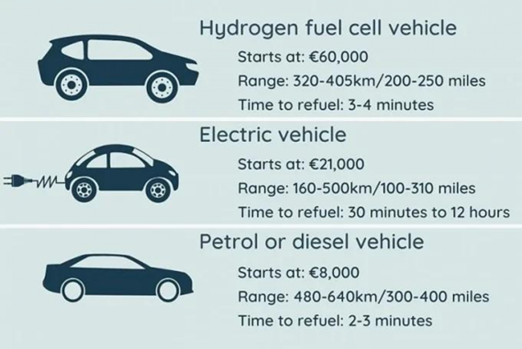 Comparison of hydrogen fuel cell vehicles with other kinds of vehicles.