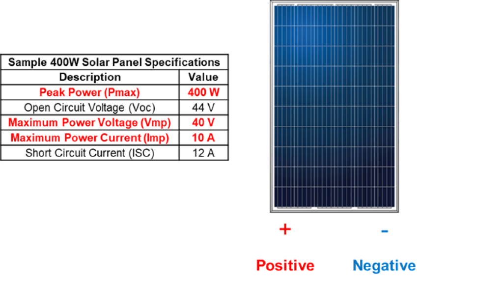 Typical Anatomy and Manufacturer Specifications of a Solar Panel.