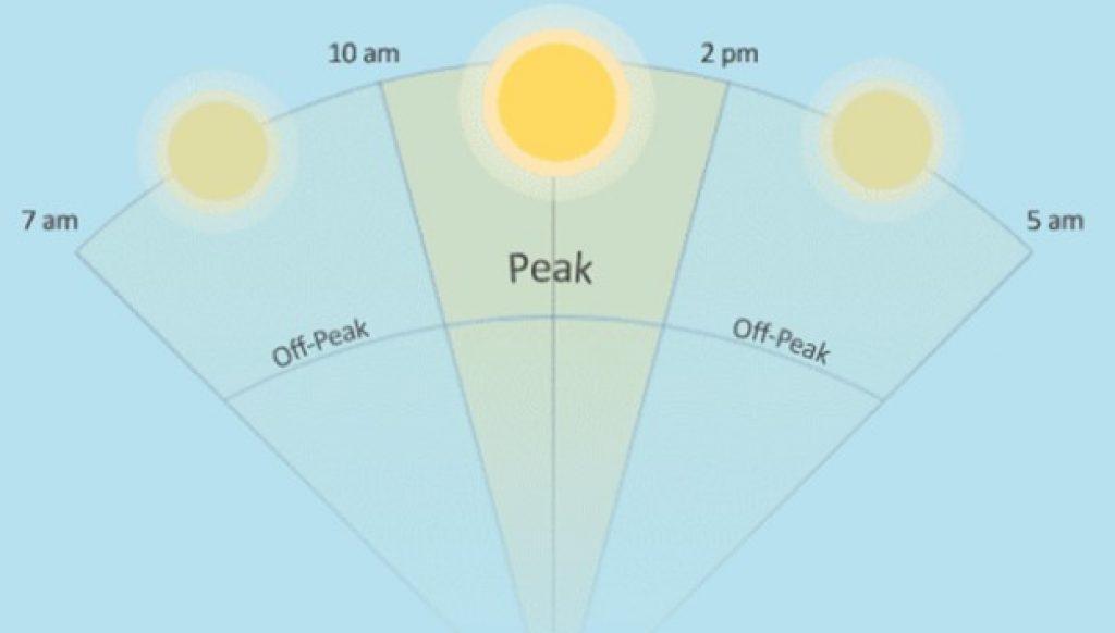 Arc of the sun diagram