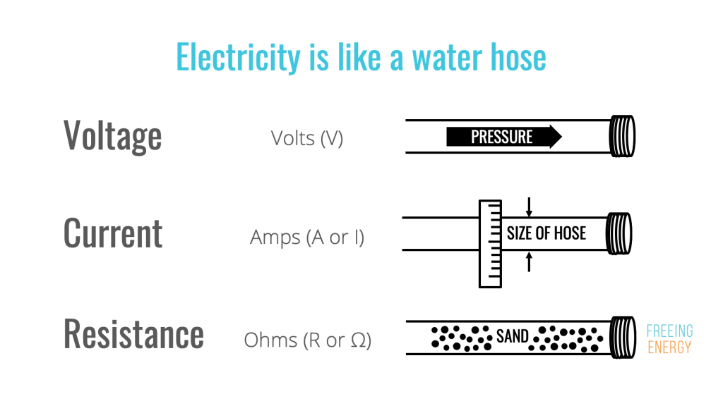 water hose analogy for DIY solar system
