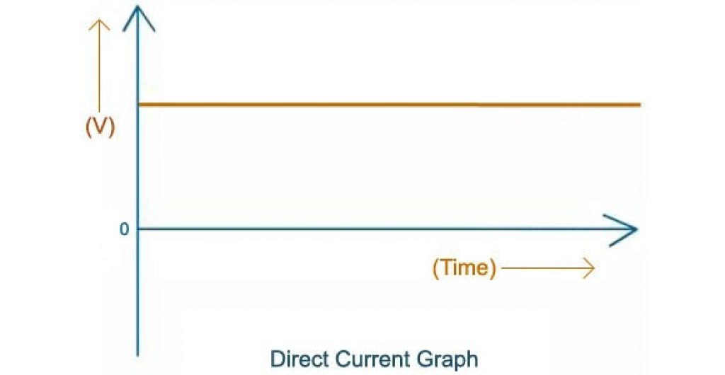 A graph showing the movement of direct current.
