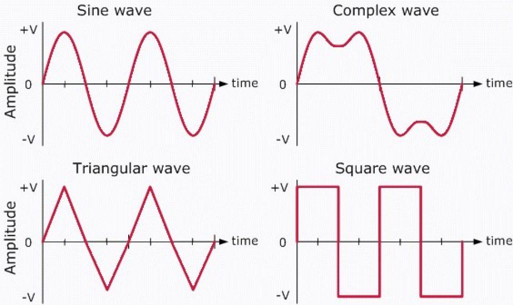 A diagram depicting AC waveforms