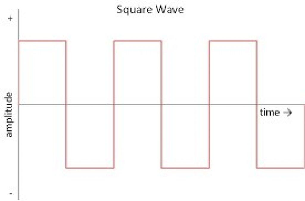 Diagram depicting square wave in alternating current.