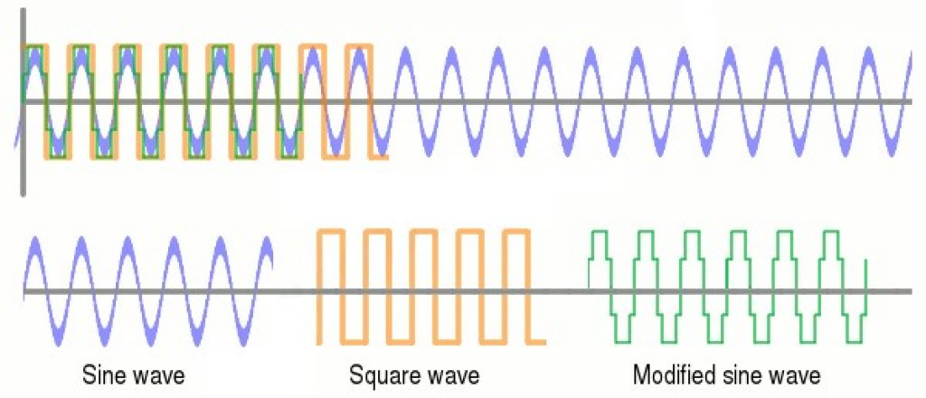Diagram illustrating different types of AC waves